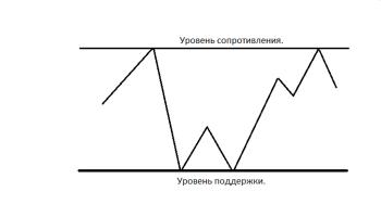 torgovlya-na-foreks-2